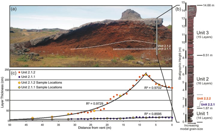 Figure 1. Example of a well-exposed volcanic rootless cone (VRC) deposit in Iceland, which provides an example of contrasting emplacement styles. Higher energy deposits tend to have a longer thinning half-distance (i.e., length scale over which a deposit's thickness will decrease by half) than lower energy deposits. Thus, while Unit 2.2.2 has a greater maximum thickness than Unit 2.2.1, Unit 2.2.1 is actually an example of deposit produced by a higher energy explosion because it is more widely dispersed. In situ field observations also show that Unit 2.2.1 is the product of tephra fall from a weak volcanic plume, whereas Unit 2.2.2 is dominantly the result of ballistic tephra dispersal from weaker transient explosions.